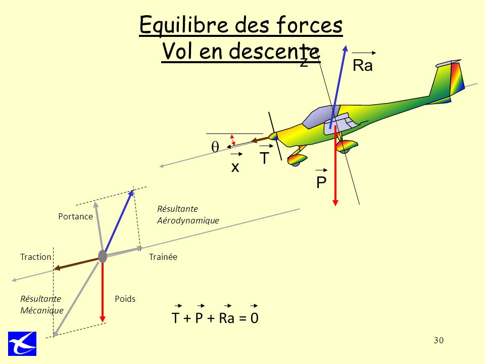 Equilibre des forces Vol en descente