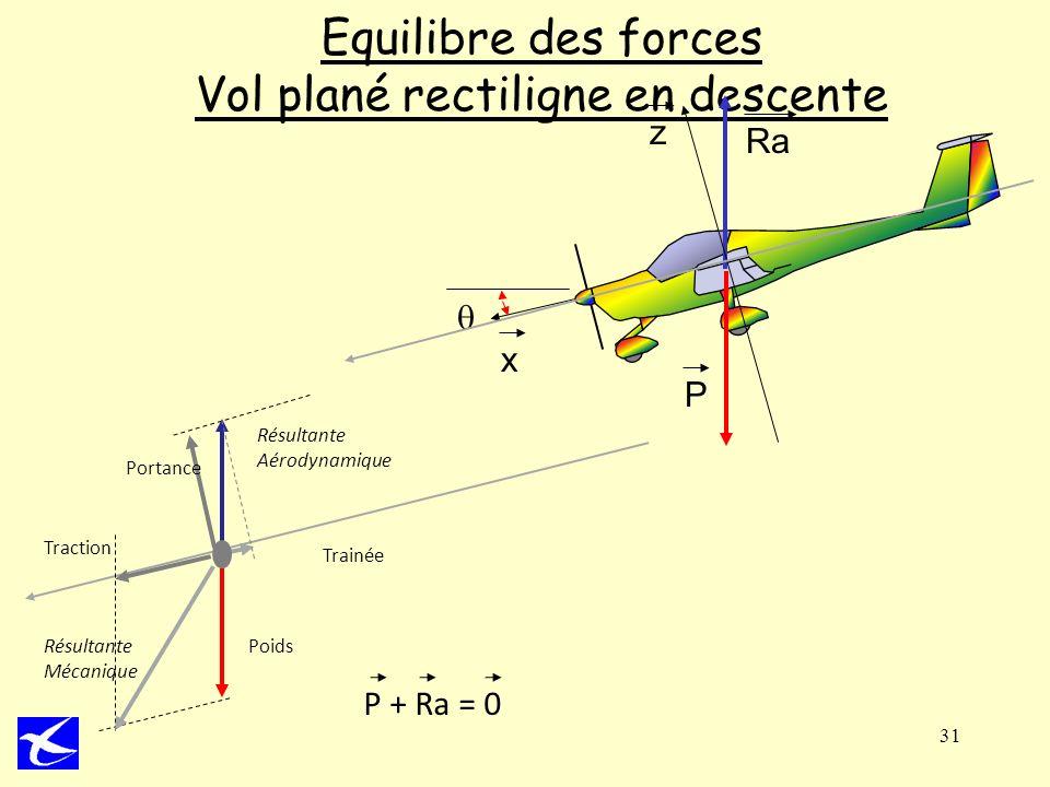 Equilibre des forces Vol plané rectiligne en descente