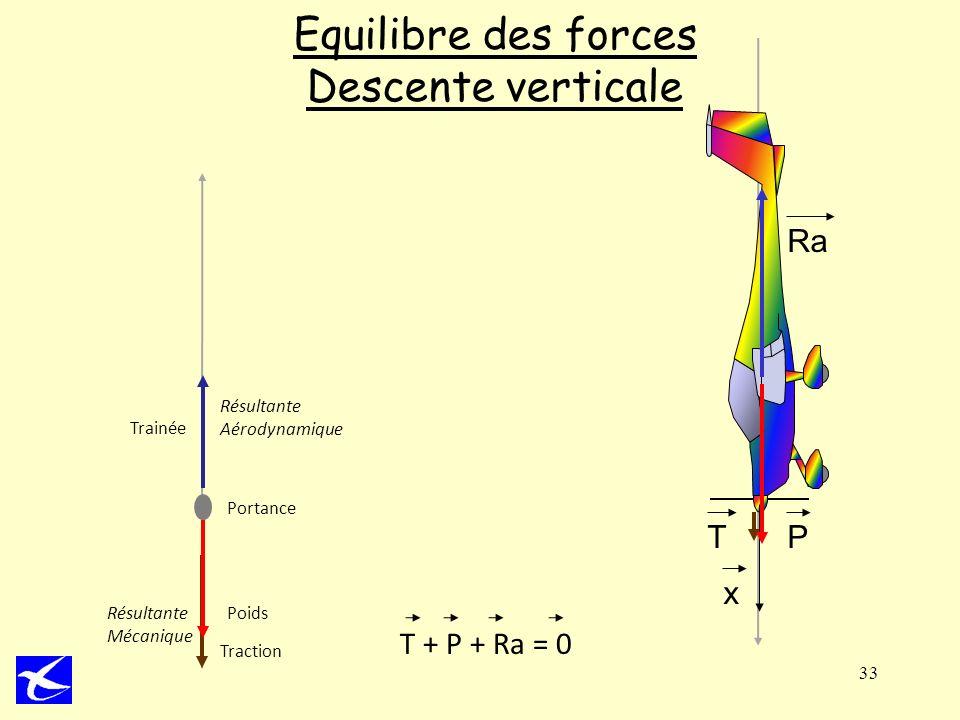 Equilibre des forces Descente verticale
