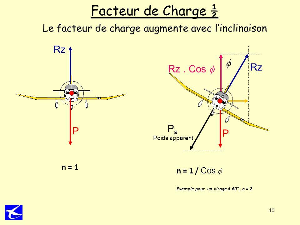 Facteur de Charge ½ Le facteur de charge augmente avec l'inclinaison