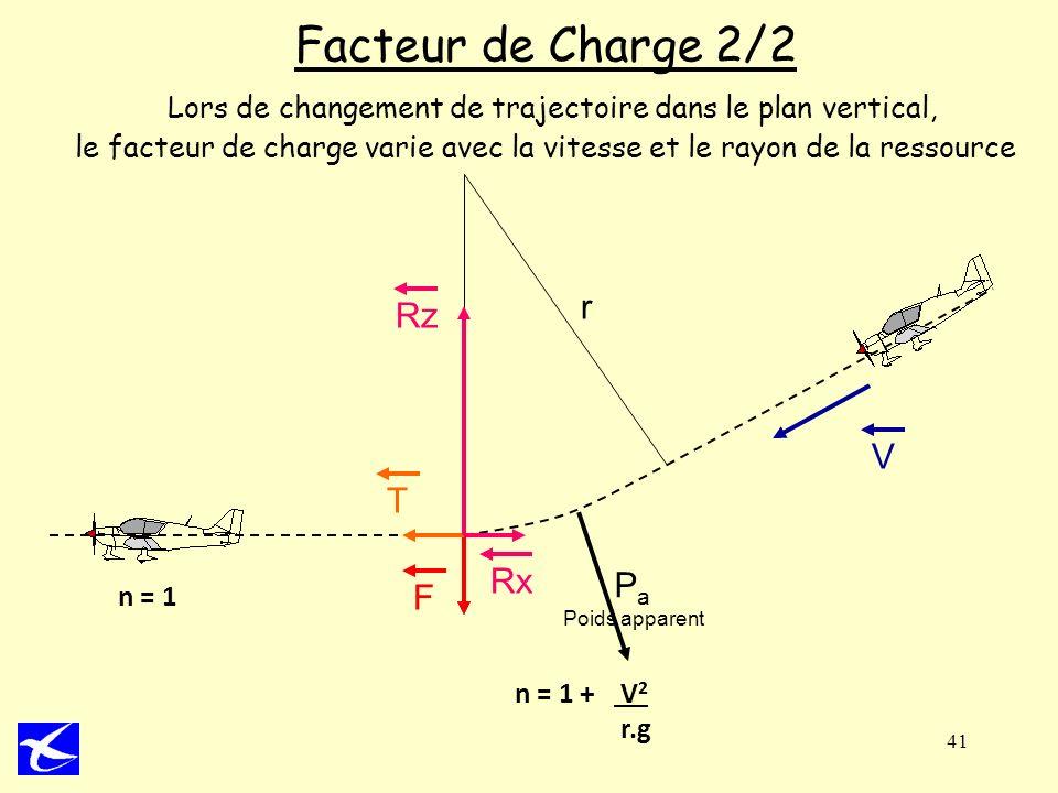 Facteur de Charge 2/2 Lors de changement de trajectoire dans le plan vertical, le facteur de charge varie avec la vitesse et le rayon de la ressource