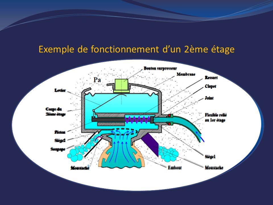 Exemple de fonctionnement d'un 2ème étage