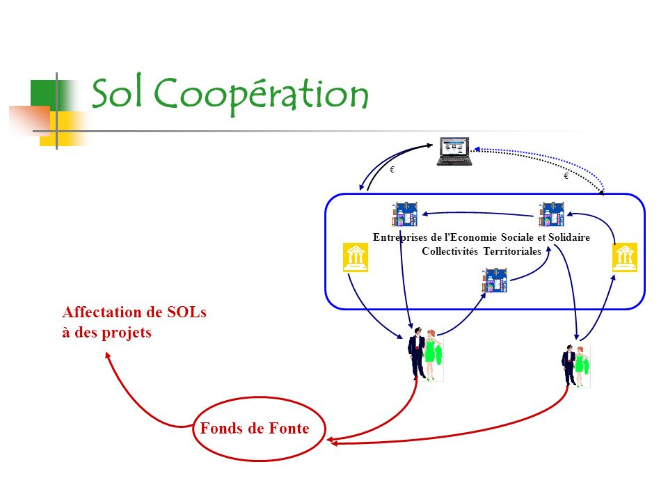 Sol Coopération Affectation de SOLs à des projets Fonds de Fonte