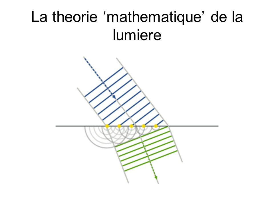La theorie 'mathematique' de la lumiere