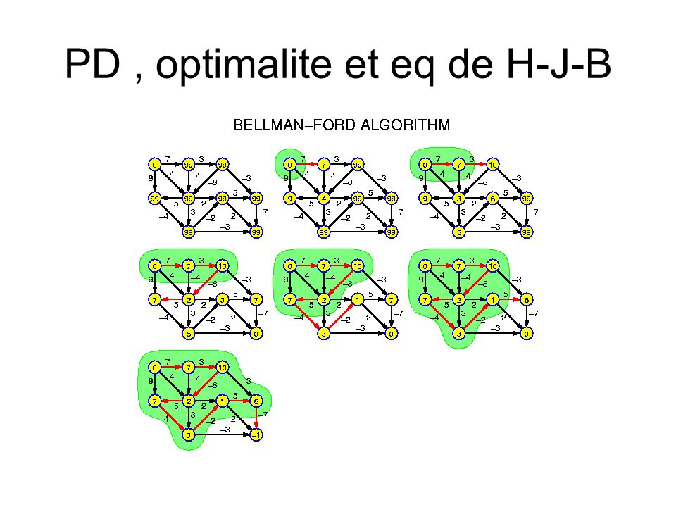 PD , optimalite et eq de H-J-B