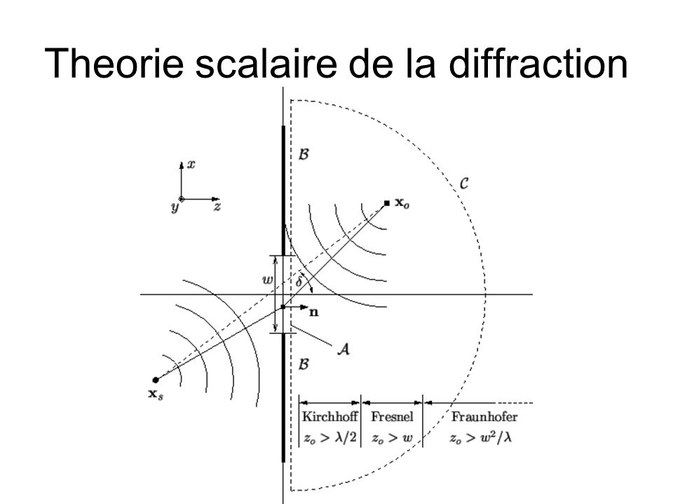 Theorie scalaire de la diffraction