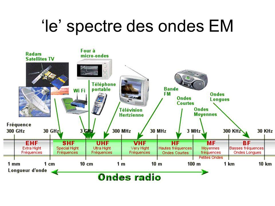 'le' spectre des ondes EM
