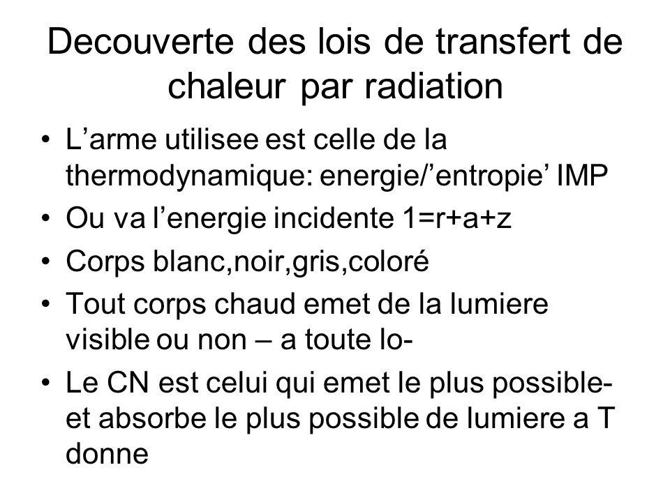 Decouverte des lois de transfert de chaleur par radiation