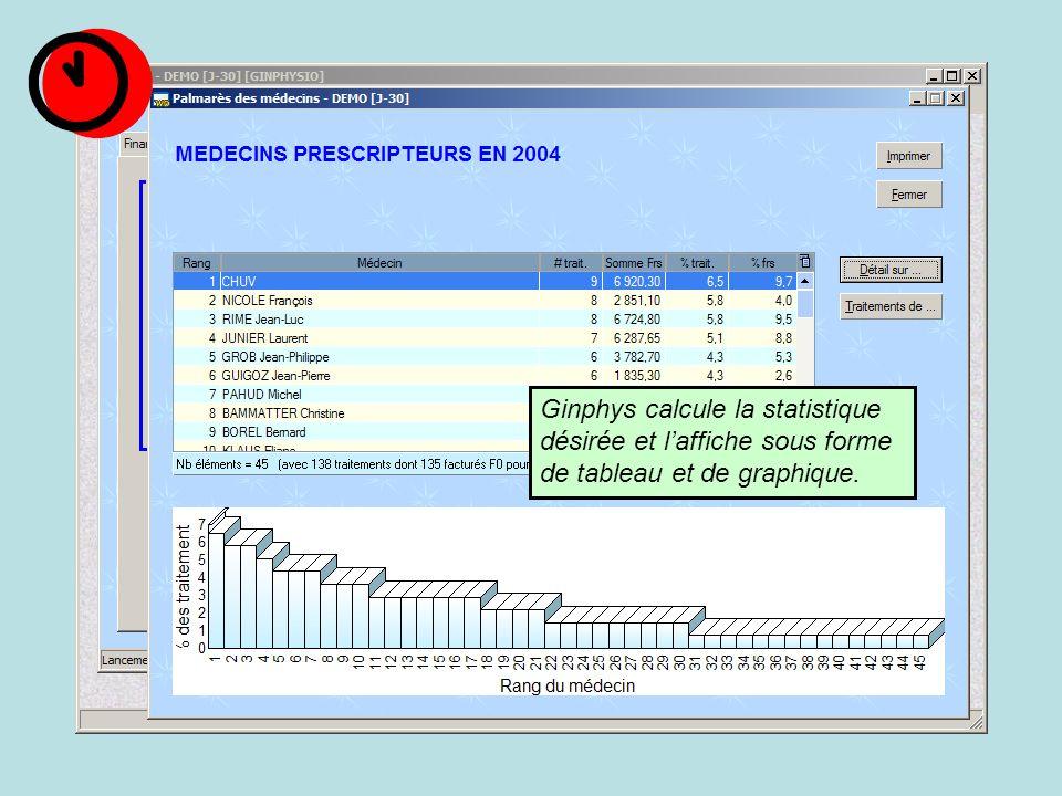 Ginphys calcule la statistique désirée et l'affiche sous forme de tableau et de graphique.
