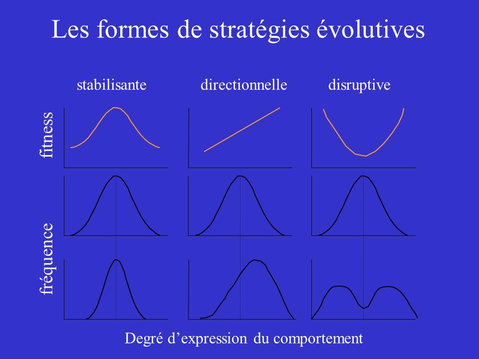 Les formes de stratégies évolutives