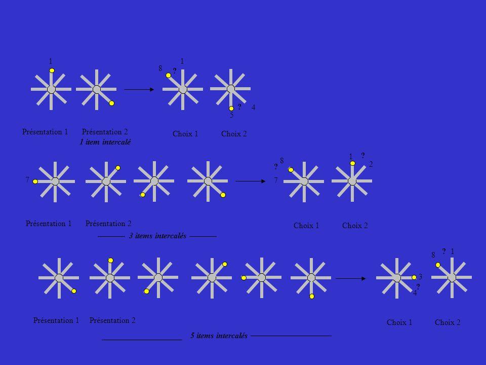 1 1. 8. 4. 5. Présentation 1. Présentation 2. 1 item intercalé. Choix 1. Choix 2. 1.