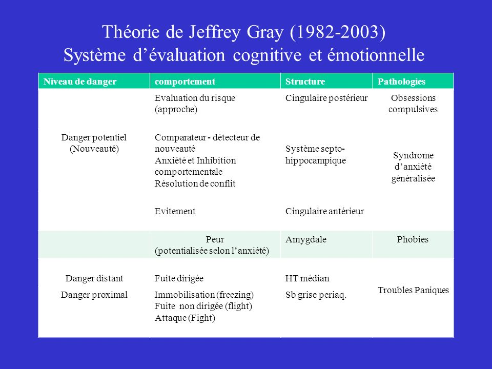 Théorie de Jeffrey Gray (1982-2003) Système d'évaluation cognitive et émotionnelle