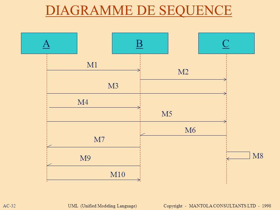 DIAGRAMME DE SEQUENCE A B C M1 M2 M3 M4 M5 M6 M7 M8 M9 M10 AC-32