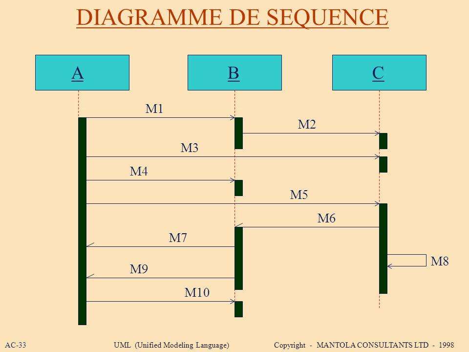 DIAGRAMME DE SEQUENCE A B C M1 M2 M3 M4 M5 M6 M7 M8 M9 M10 AC-33