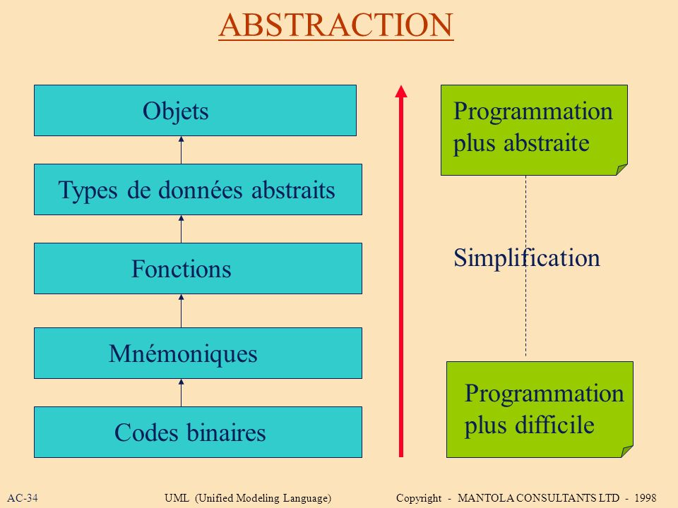 ABSTRACTION Objets Programmation plus abstraite
