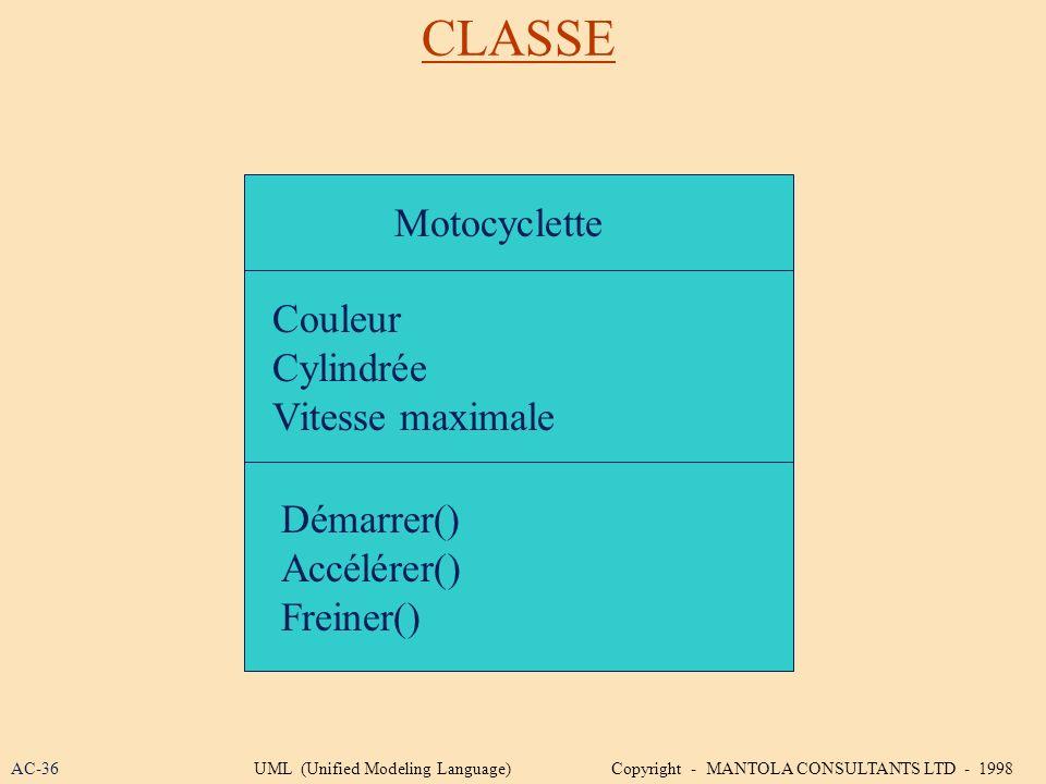 CLASSE Motocyclette Couleur Cylindrée Vitesse maximale Démarrer()
