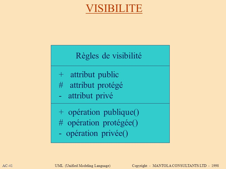 VISIBILITE Règles de visibilité + attribut public # attribut protégé