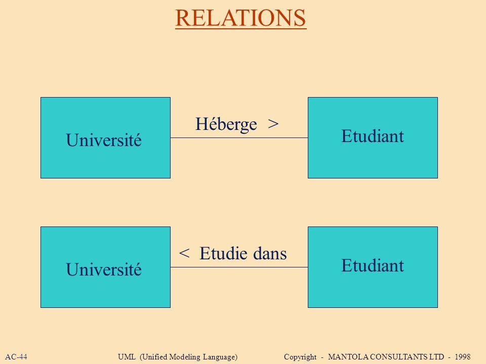 RELATIONS Héberge > Etudiant Université < Etudie dans Etudiant