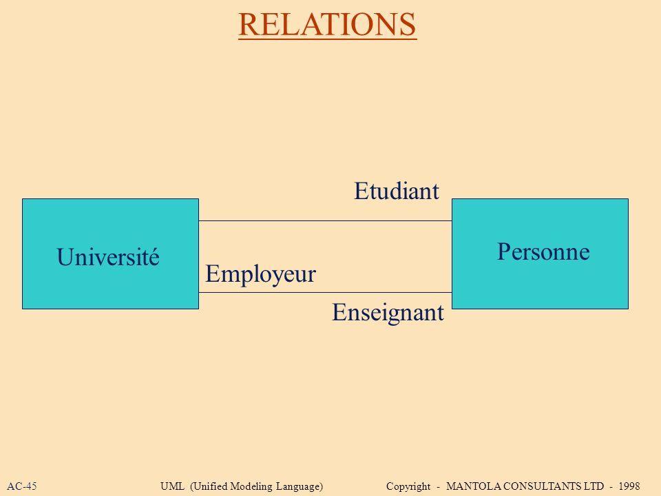 RELATIONS Etudiant Personne Université Employeur Enseignant AC-45