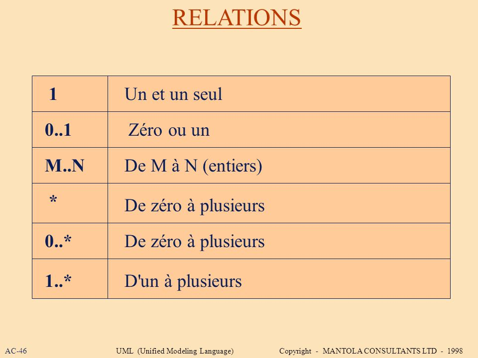 RELATIONS 1 Un et un seul 0..1 Zéro ou un M..N De M à N (entiers) *