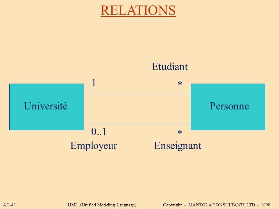 RELATIONS Etudiant 1 * Université Personne 0..1 * Employeur Enseignant