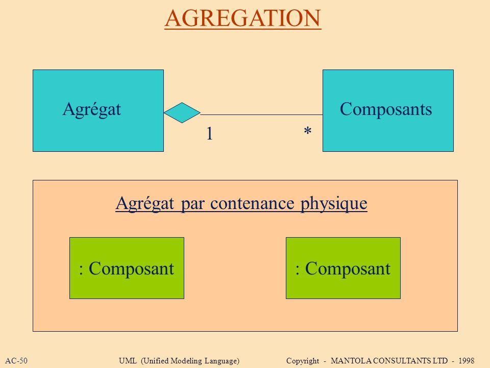 AGREGATION Agrégat Composants 1 * Agrégat par contenance physique