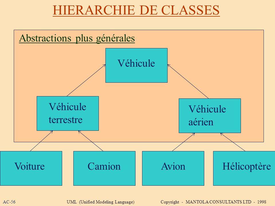 HIERARCHIE DE CLASSES Abstractions plus générales Véhicule Véhicule