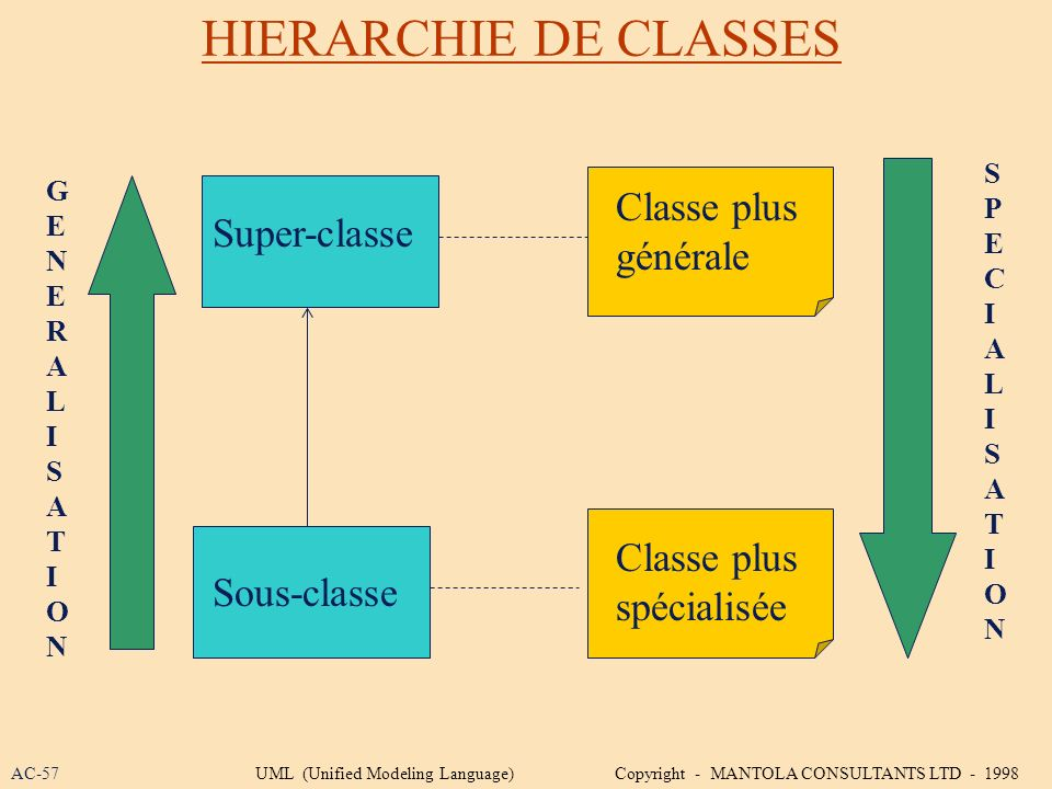 HIERARCHIE DE CLASSES Classe plus Super-classe générale Classe plus