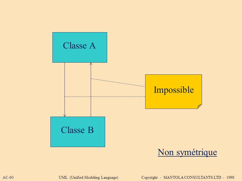 Classe A Impossible Classe B Non symétrique AC-60
