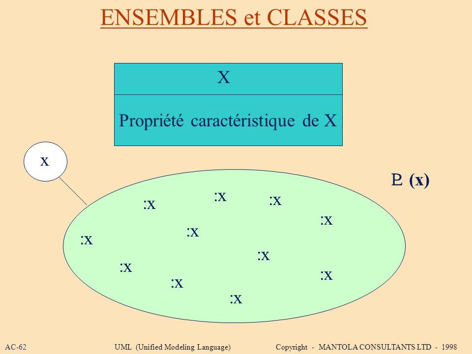 ENSEMBLES et CLASSES X Propriété caractéristique de X x  (x) :x :x :x