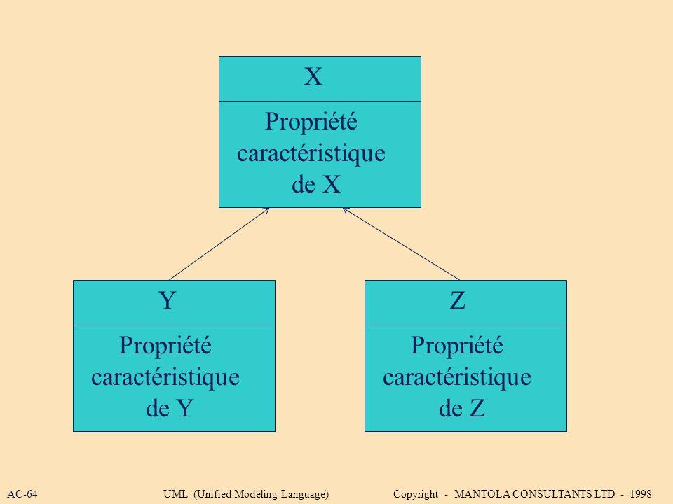 X Propriété caractéristique de X Y Z Propriété caractéristique de Y