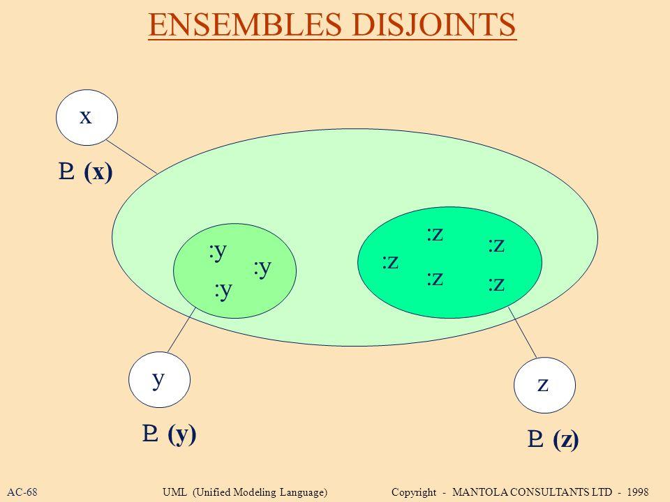 ENSEMBLES DISJOINTS x  (x) :z :z :y :z :y :z :z :y y z  (y)  (z)