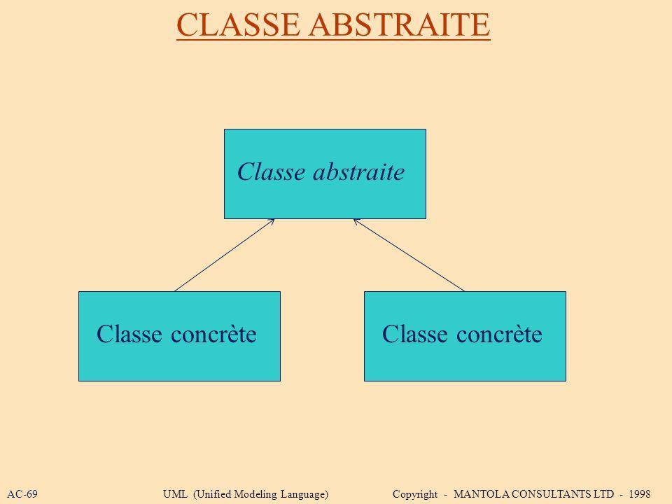 CLASSE ABSTRAITE Classe abstraite Classe concrète Classe concrète