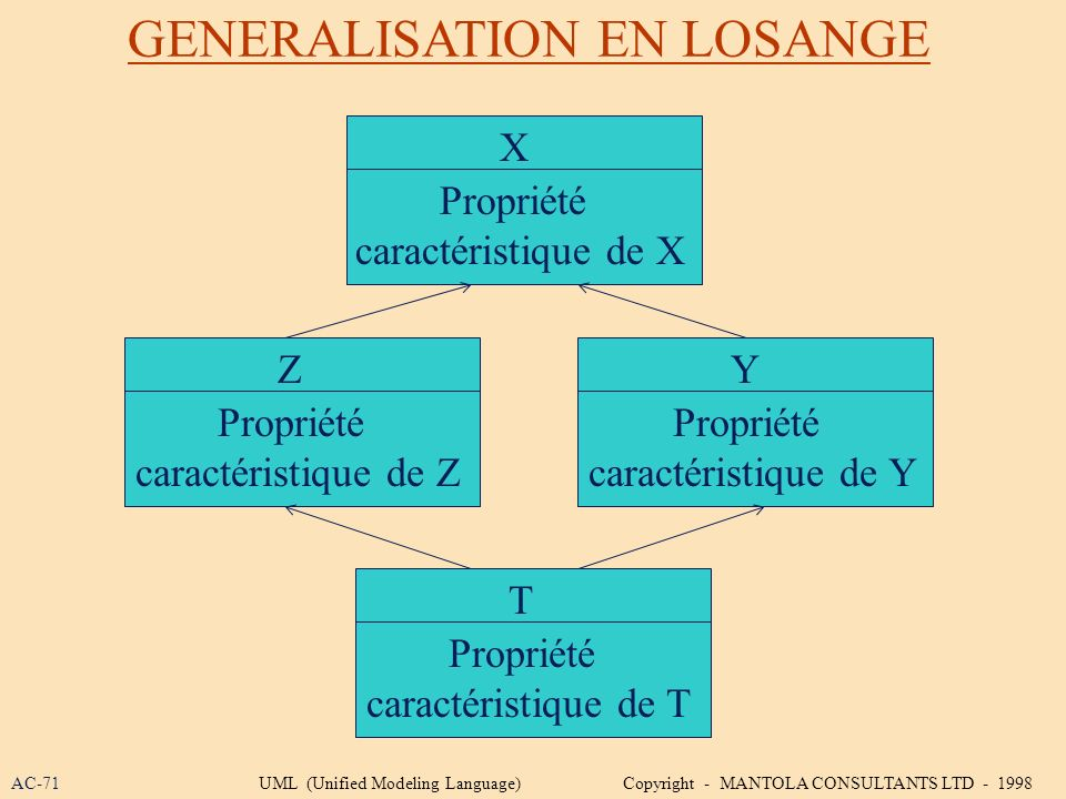 GENERALISATION EN LOSANGE