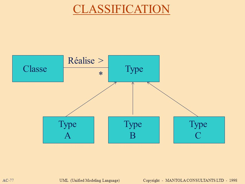 CLASSIFICATION Réalise > Classe Type * Type A Type B Type C AC-77