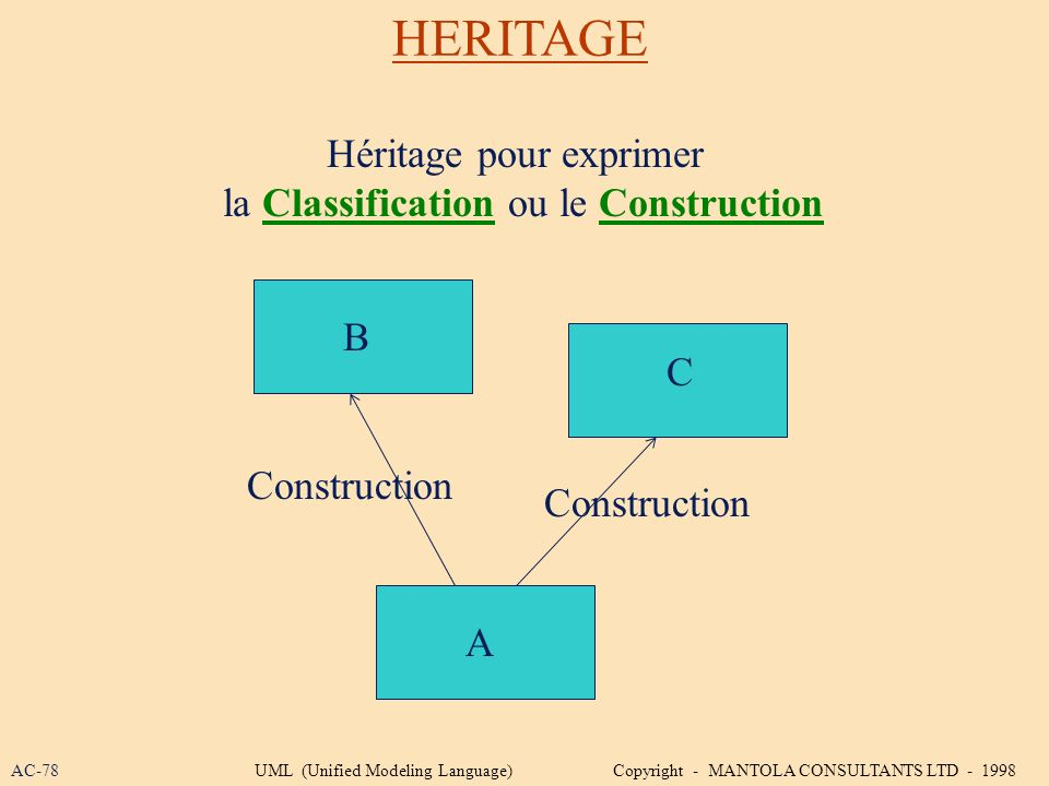 HERITAGE Héritage pour exprimer la Classification ou le Construction B