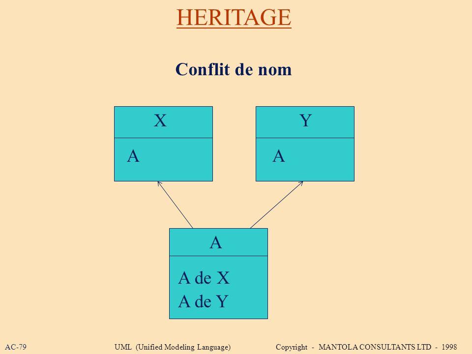 HERITAGE Conflit de nom X Y A A A A de X A de Y AC-79
