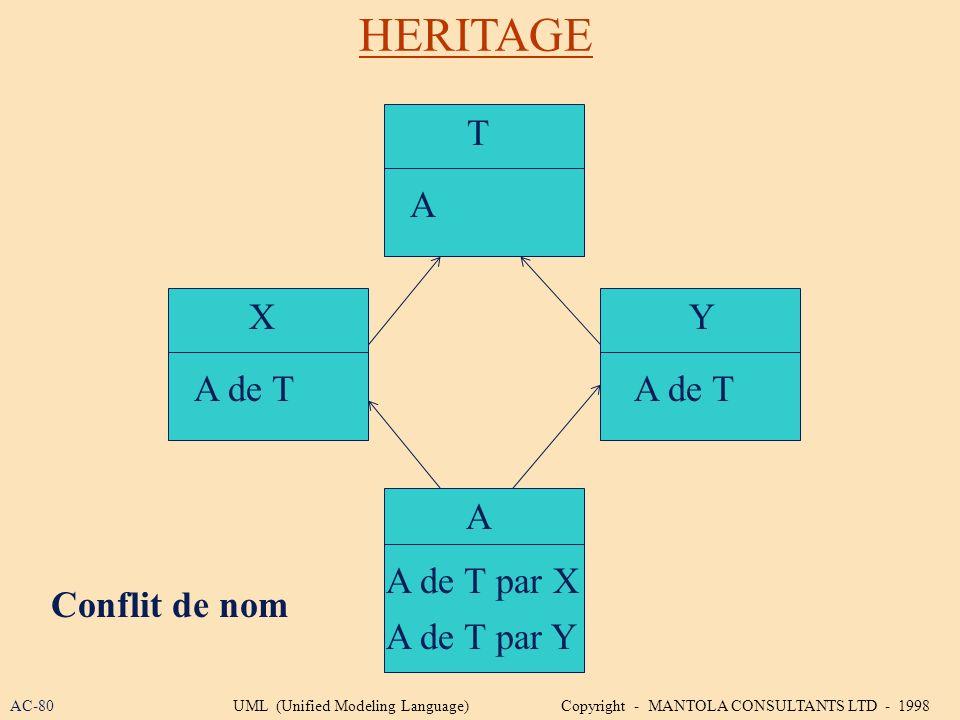 HERITAGE T A X Y A de T A de T A A de T par X Conflit de nom