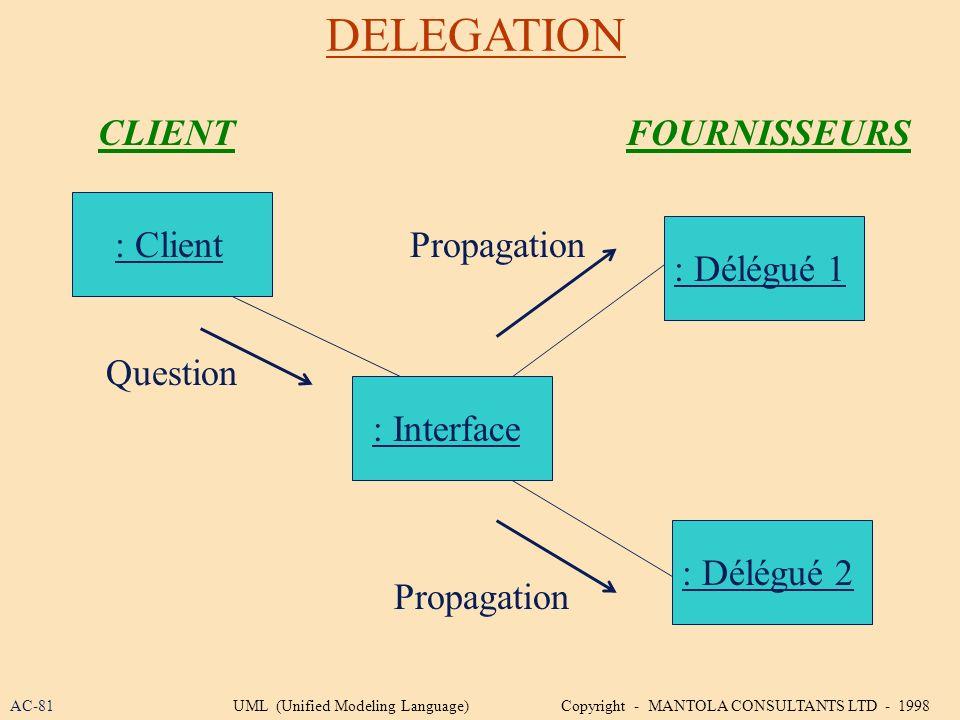 DELEGATION CLIENT FOURNISSEURS : Client Propagation : Délégué 1
