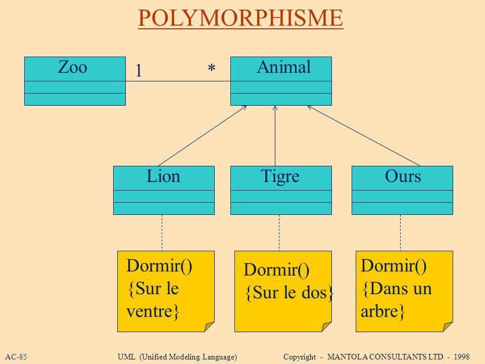 POLYMORPHISME Zoo Animal 1 * Lion Tigre Ours Dormir() {Sur le ventre}