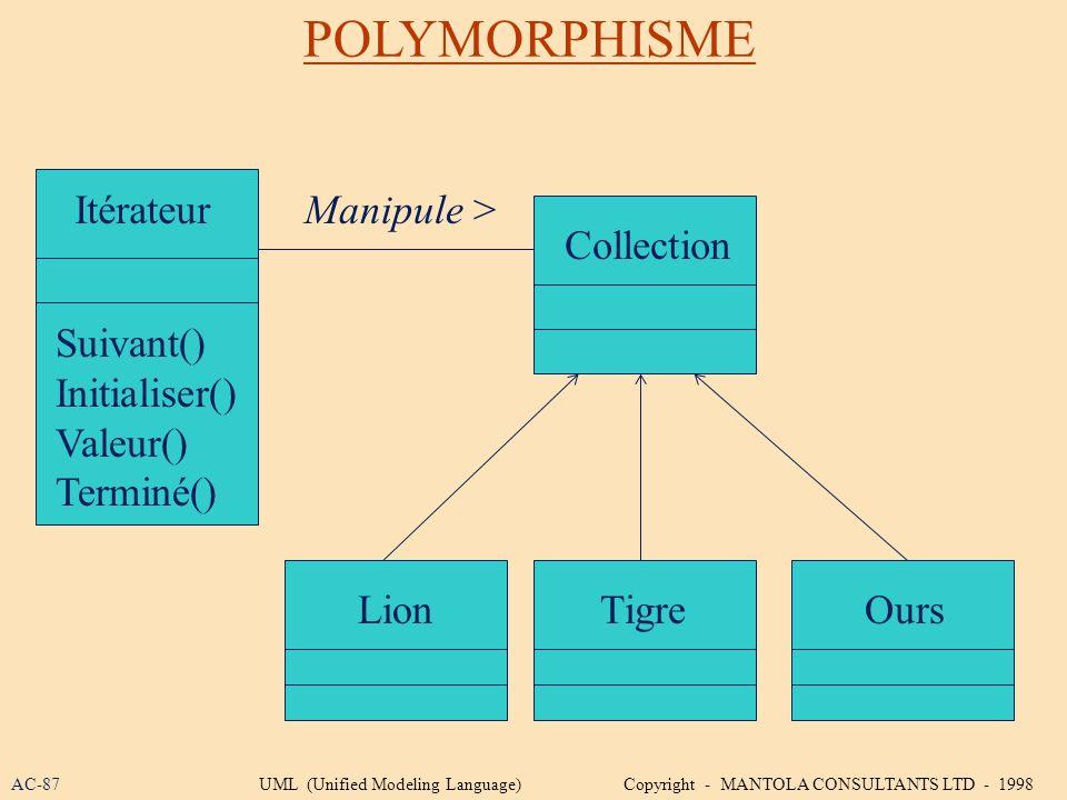 POLYMORPHISME Itérateur Manipule > Collection Suivant()