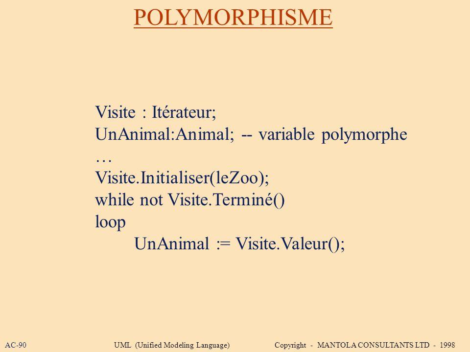POLYMORPHISME Visite : Itérateur;