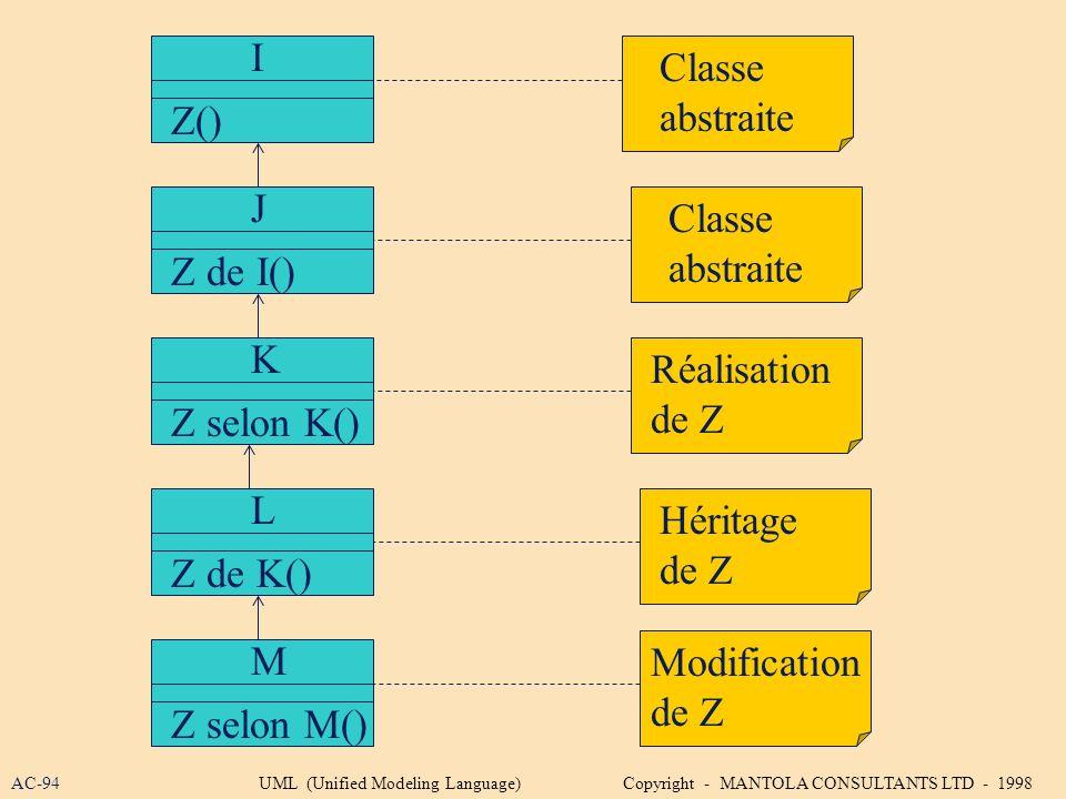I Classe abstraite Z() J Classe abstraite Z de I() K Réalisation de Z