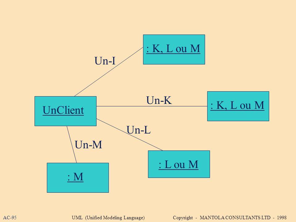 : K, L ou M Un-I Un-K : K, L ou M UnClient Un-L Un-M : L ou M : M