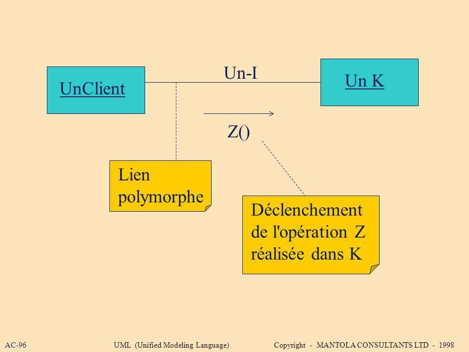 Un-I Un K UnClient Z() Lien polymorphe Déclenchement de l opération Z