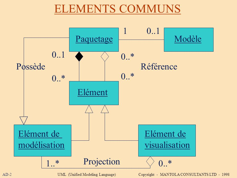 ELEMENTS COMMUNS 1 0..1 Paquetage Modèle 0..1 0..* Possède Référence
