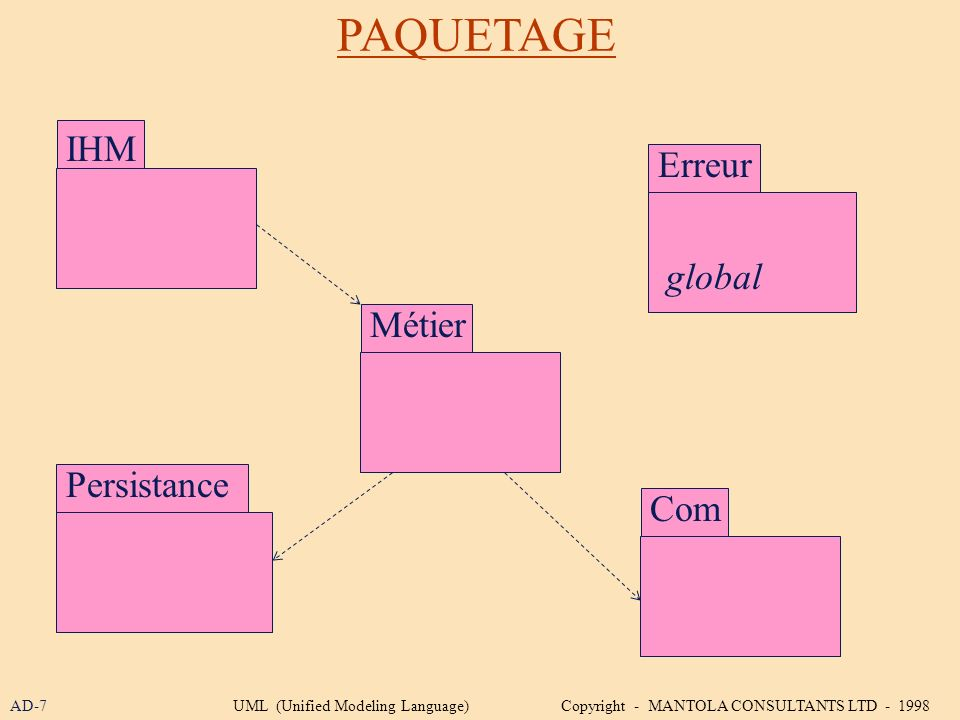 PAQUETAGE IHM Erreur global Métier Persistance Com AD-7
