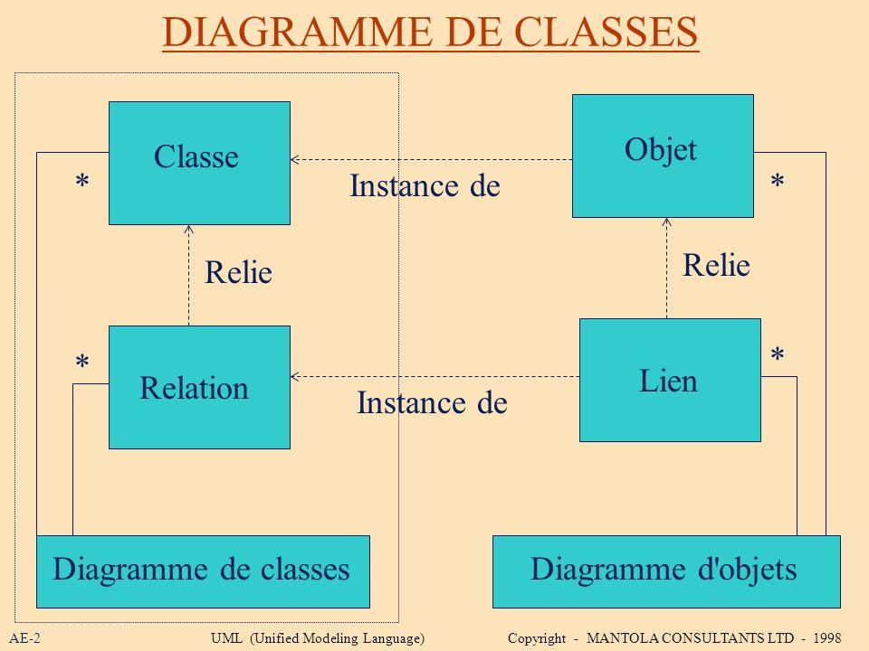 DIAGRAMME DE CLASSES Objet Classe * Instance de * Relie Relie * * Lien