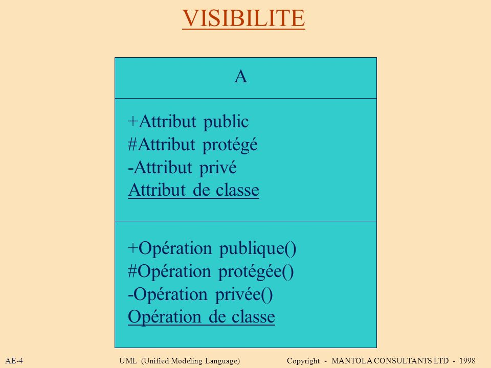 VISIBILITE A +Attribut public #Attribut protégé -Attribut privé