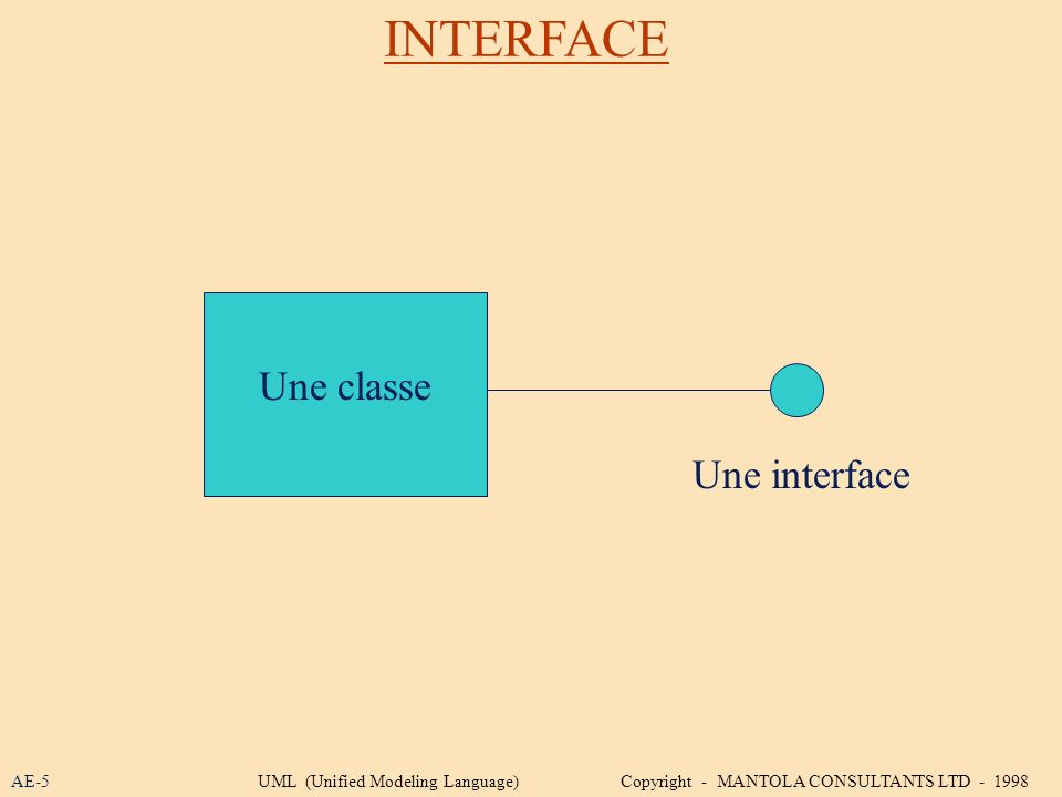 INTERFACE Une classe Une interface AE-5